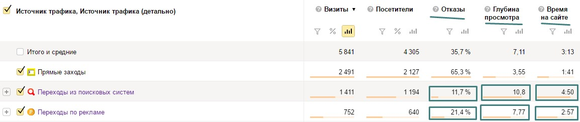 SEO продвижение в Томске и Казани