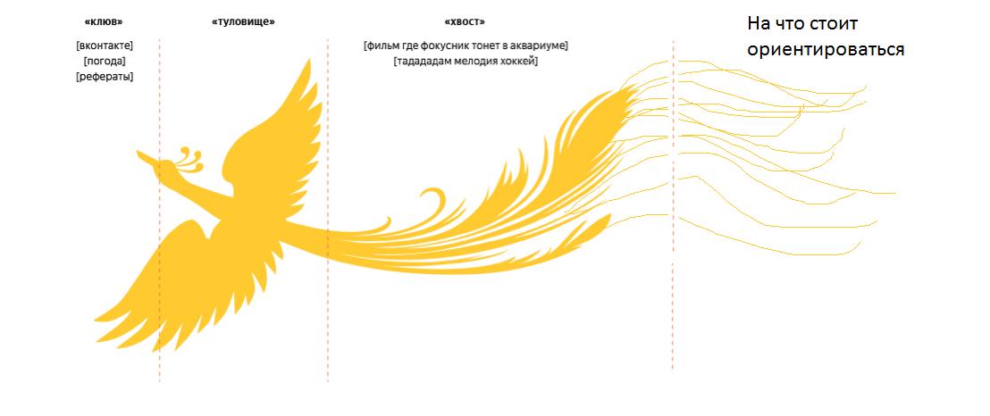 """Яндекс """"Палех"""". Новый алгоритм"""